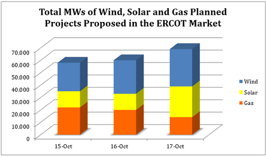 Total MWs of Wind, Solar and Gas Planned Projects Proposed in the ERCOT Market