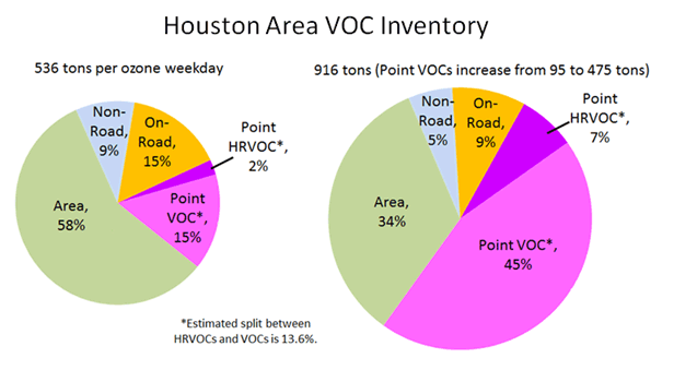 Houston Area VOC Inventory