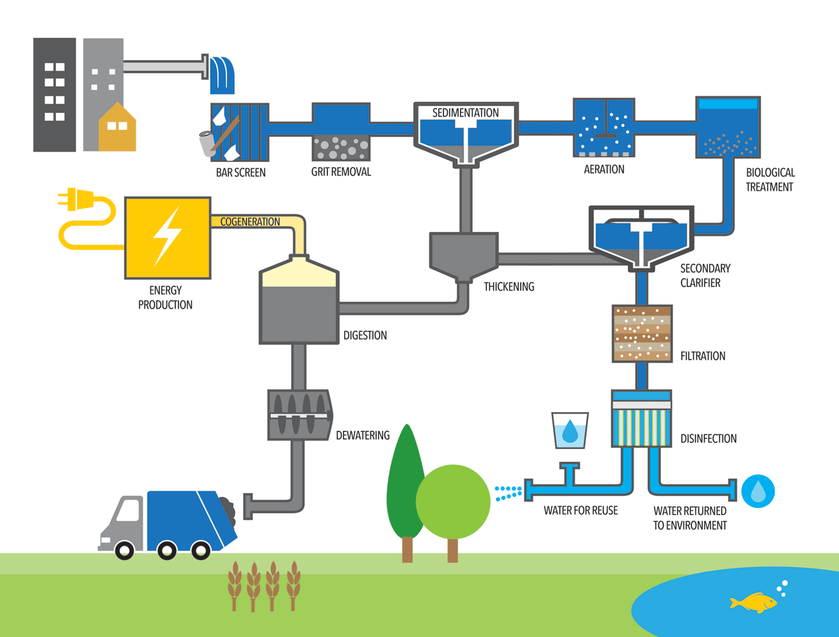 water treatment graphic